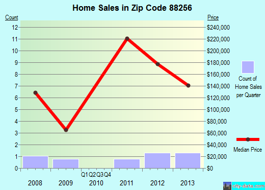 Zip code 88256 (Loving, New Mexico) real estate house value trends