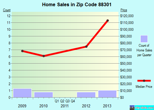 Zip code 88301 (Carrizozo, New Mexico) real estate house value trends