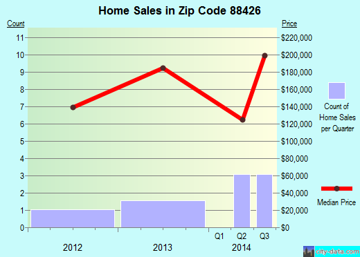 Zip code 88426 (Logan, New Mexico) real estate house value trends