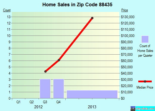 Zip code 88435 (SANTA ROSA, New Mexico) real estate house value trends
