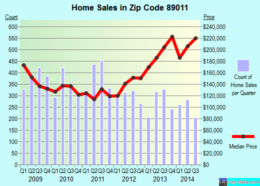 Zip code 89011 (Henderson, Nevada) real estate house value trends