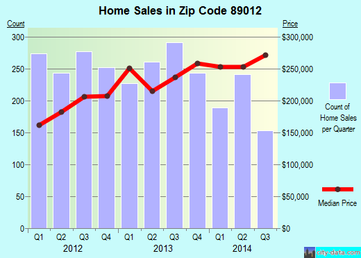 Zip code 89012 (Henderson, Nevada) real estate house value trends