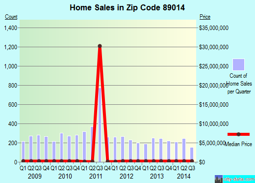 Zip code 89014 (Henderson, Nevada) real estate house value trends