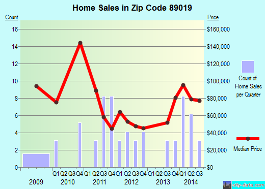 Zip code 89019 (, California) real estate house value trends