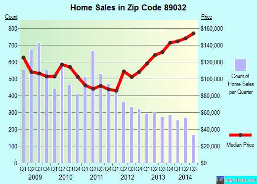 Zip code 89032 (North Las Vegas, Nevada) real estate house value trends