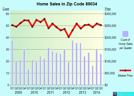 Zip code 89034 (MESQUITE, Nevada) real estate house value trends