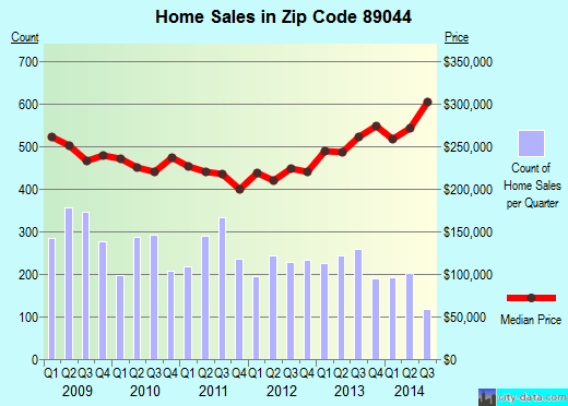 Zip code 89044 (Henderson, Nevada) real estate house value trends