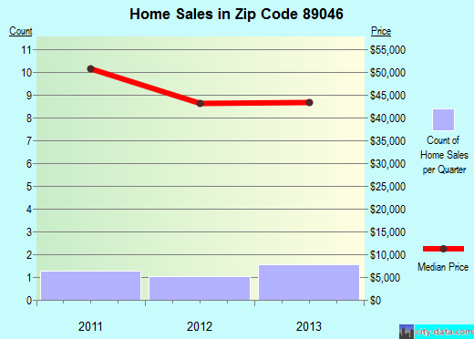Zip code 89046 (Boulder City, Nevada) real estate house value trends