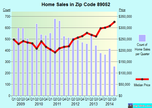 Zip code 89052 (Henderson, Nevada) real estate house value trends