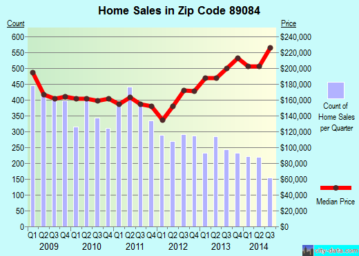 Zip code 89084 (NORTH LAS VEGAS, Nevada) real estate house value trends