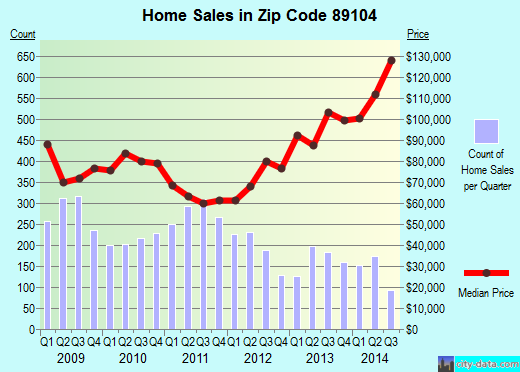Zip code 89104 (LAS VEGAS, Nevada) real estate house value trends