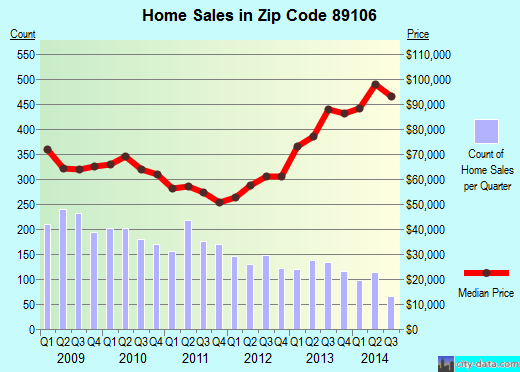 Zip code 89106 (Las Vegas, Nevada) real estate house value trends