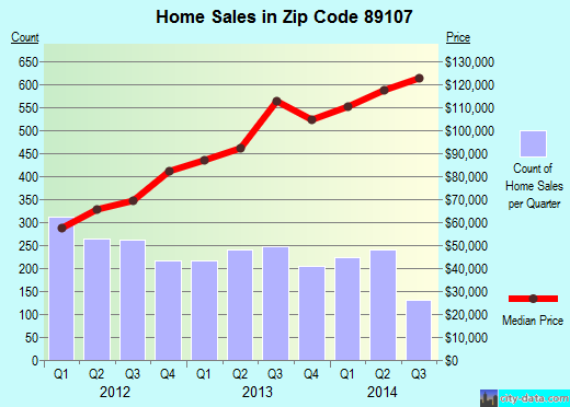 Zip code 89107 (Las Vegas, Nevada) real estate house value trends