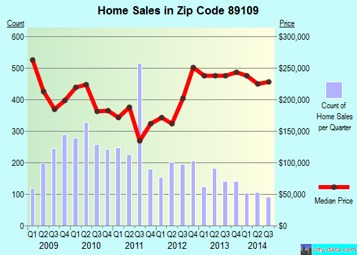 Zip code 89109 (Paradise, Nevada) real estate house value trends