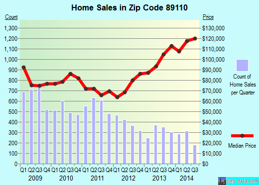 Zip code 89110 (Sunrise Manor, Nevada) real estate house value trends