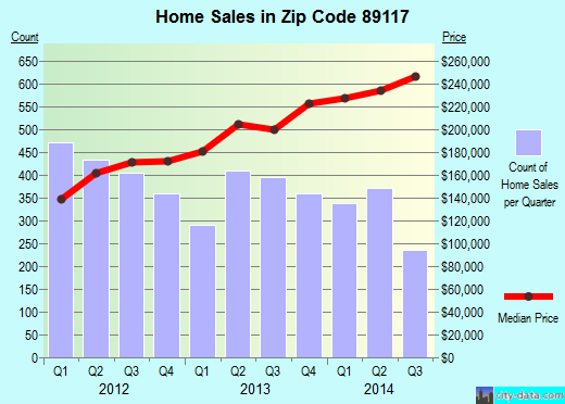 Zip code 89117 (Las Vegas, Nevada) real estate house value trends