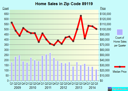 Zip code 89119 (Paradise, Nevada) real estate house value trends