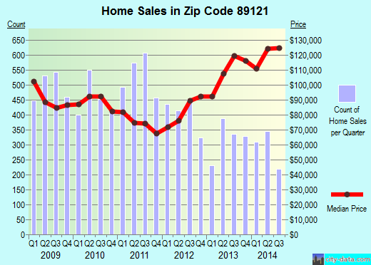 Zip code 89121 (Paradise, Nevada) real estate house value trends