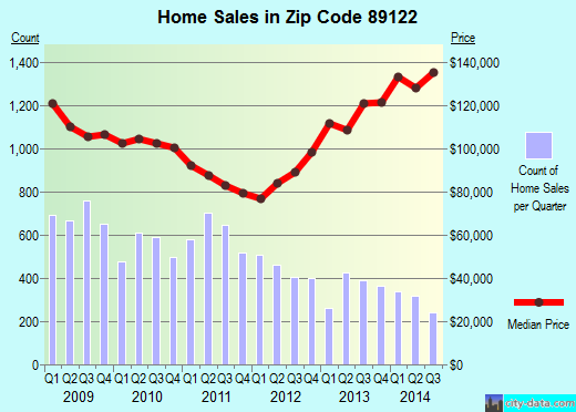 Zip code 89122 (Whitney, Nevada) real estate house value trends
