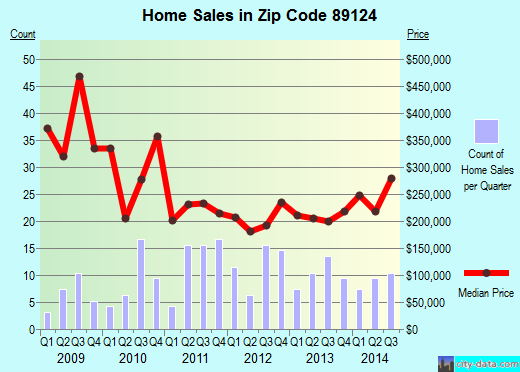 Zip code 89124 (Mount Charleston, Nevada) real estate house value trends