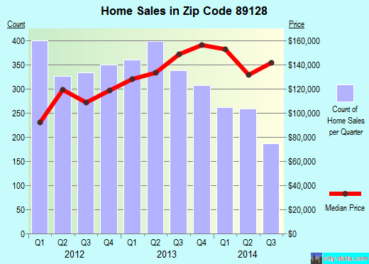 Zip code 89128 (Las Vegas, Nevada) real estate house value trends