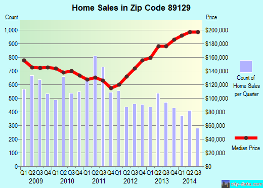 Zip code 89129 (Las Vegas, Nevada) real estate house value trends