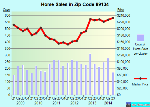 Zip code 89134 (Las Vegas, Nevada) real estate house value trends