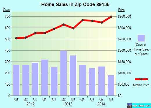 Zip code 89135 (Summerlin South, Nevada) real estate house value trends