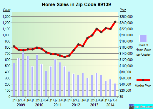 Zip code 89139 (LAS VEGAS, Nevada) real estate house value trends