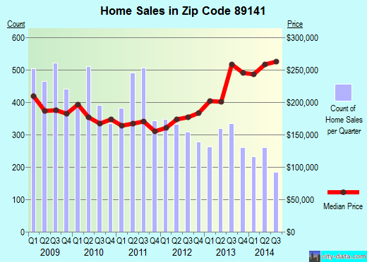 Zip code 89141 (Enterprise, Nevada) real estate house value trends