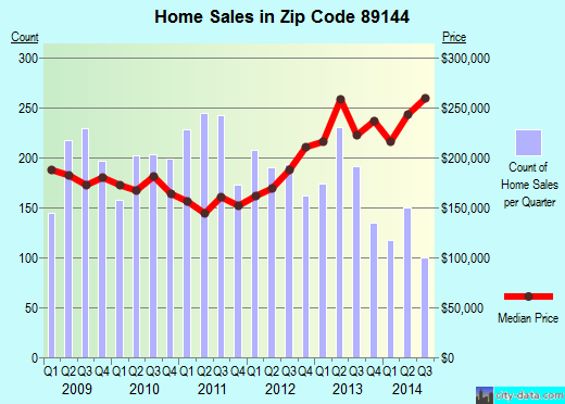 Zip code 89144 (Las Vegas, Nevada) real estate house value trends