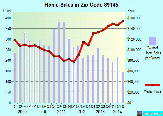 Zip code 89145 (Las Vegas, Nevada) real estate house value trends
