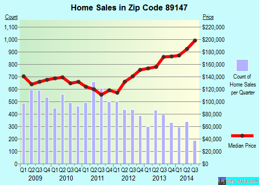 Zip code 89147 (LAS VEGAS, Nevada) real estate house value trends