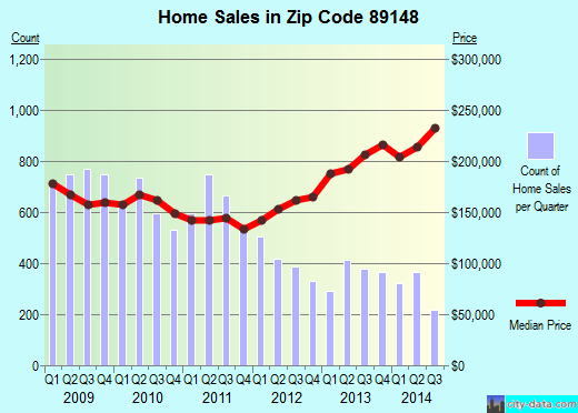 Zip code 89148 (Spring Valley, Nevada) real estate house value trends