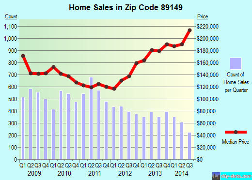 Zip code 89149 (Las Vegas, Nevada) real estate house value trends