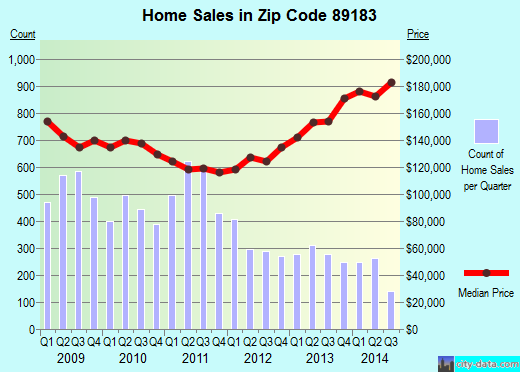 Zip code 89183 (LAS VEGAS, Nevada) real estate house value trends