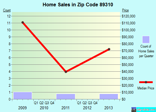 Zip code 89310 (Kingston, Nevada) real estate house value trends
