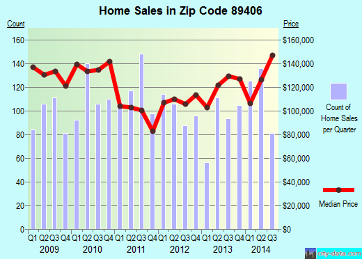 Zip code 89406 (Fallon, Nevada) real estate house value trends