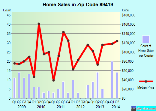 Zip code 89419 (Lovelock, Nevada) real estate house value trends