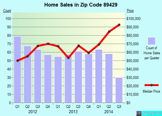 Zip code 89429 (Silver Springs, Nevada) real estate house value trends