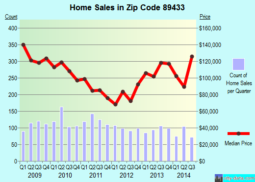 Zip code 89433 (Sun Valley, Nevada) real estate house value trends