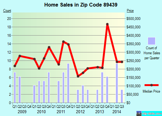Zip code 89439 (Reno, Nevada) real estate house value trends