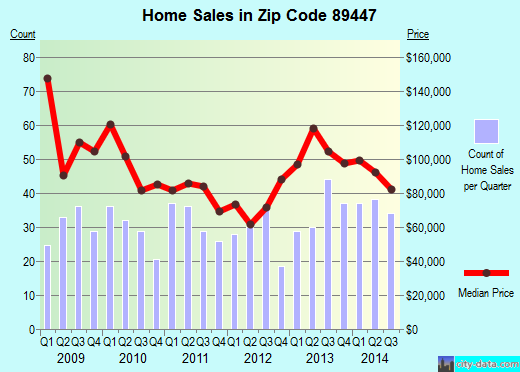 Zip code 89447 (Yerington, Nevada) real estate house value trends
