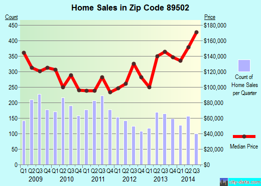 Zip code 89502 (Reno, Nevada) real estate house value trends