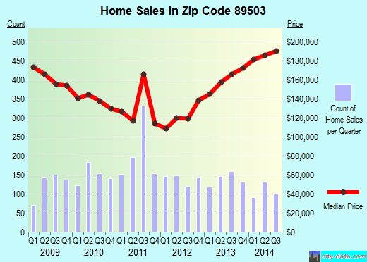 Zip code 89503 (Reno, Nevada) real estate house value trends