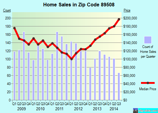 Zip code 89508 (Reno, Nevada) real estate house value trends
