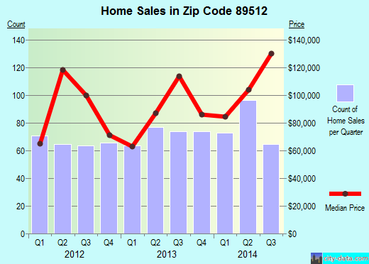 Zip code 89512 (Reno, Nevada) real estate house value trends