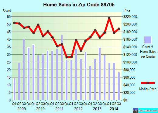 Zip code 89705 (Carson City, Nevada) real estate house value trends