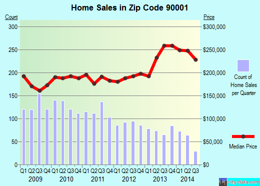 Zip code 90001 (Los Angeles, CA) real estate house value trends