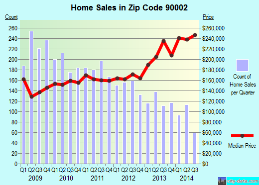 Zip code 90002 (Los Angeles, California) real estate house value trends